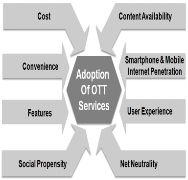 ott-services