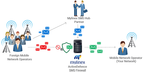 Mylinex SMS Firewall