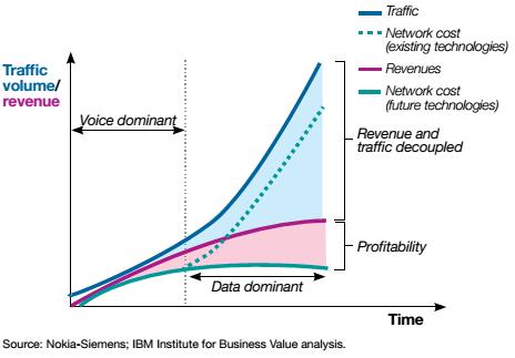 traffic-volume-revenue